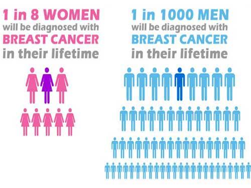 1000 Erkekten Biri Meme Kanserine Yakalanır