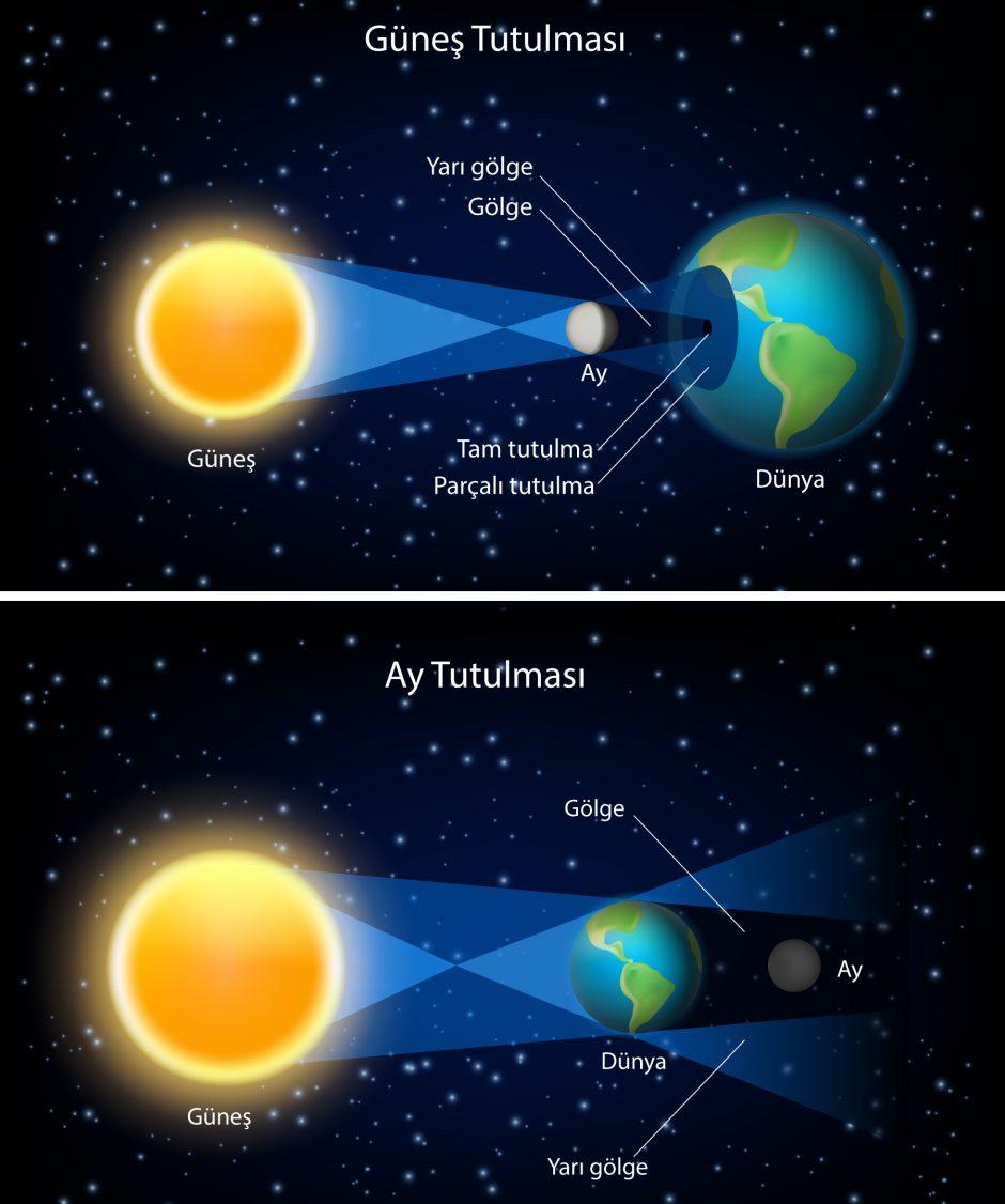 Güneş ve Ay Tutulması